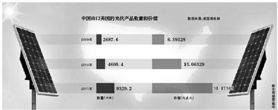 美终裁中国光伏产品倾销 部分龙头企业濒临破产