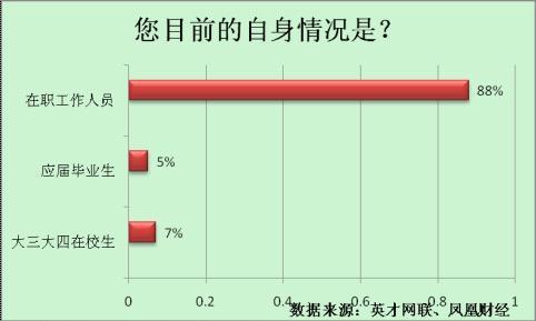 调查显示:75%认为专业证书最有用 17%考证被骗过