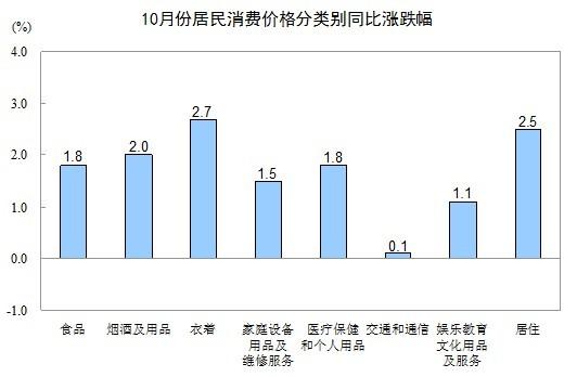 中国内地10月CPI同比上涨1.7% 创33个月以来新低