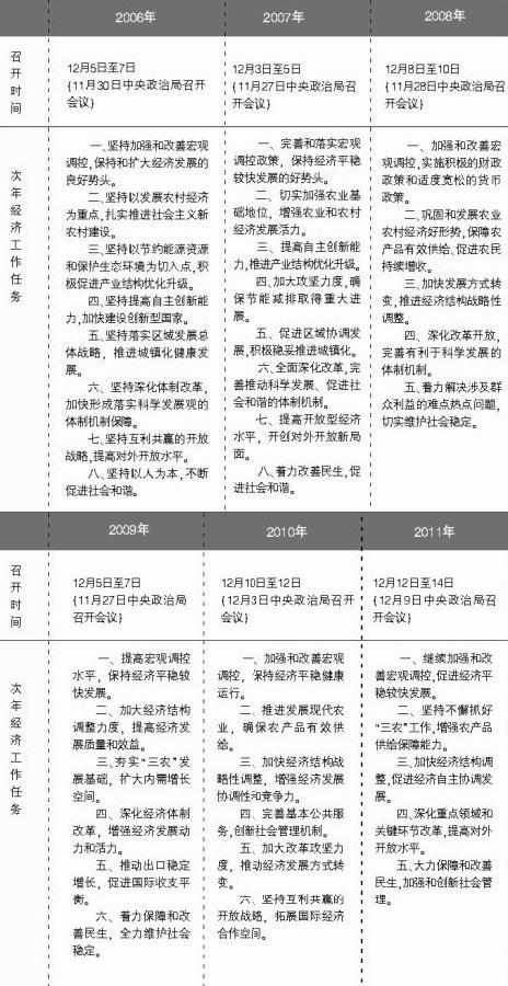 中央政治局会议淡化gdp 城镇化10年或推40万亿投资