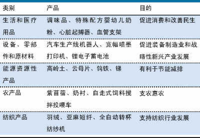 财政部:中国2013年进出口税目总数增至8238个