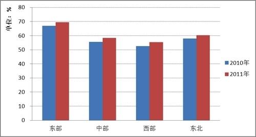 中国统计学会:部分省发展民生指数和人均GDP