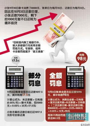 新银行卡行业自律公约7月实施 未提出废除全额罚息