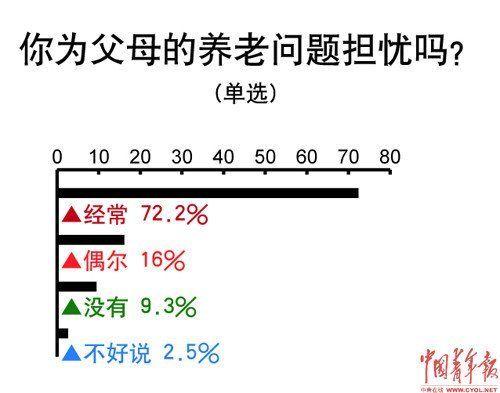 调查称84.5%受访者坦言养老预期影响职业选择