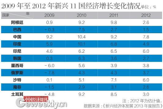 博鳌论坛新兴经济体发展报告:中速增长将成常