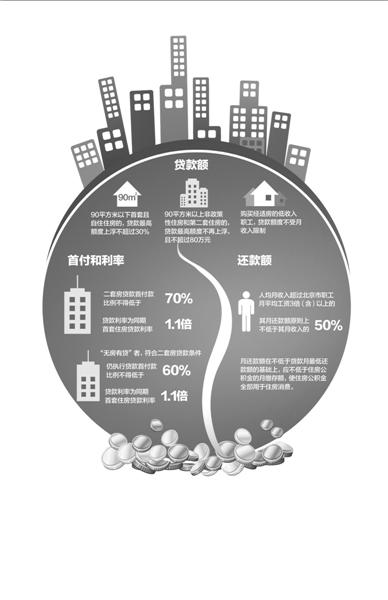 北京房产新政限定高收入者还款额:不低于月收入50%