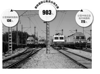 传原铁道部903名公务员保留130人 6月前完成分流