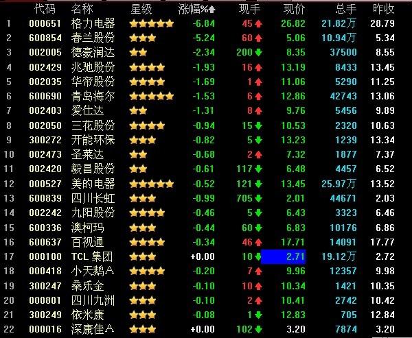 家电股大幅回落 格力电器大跌近7%领跌