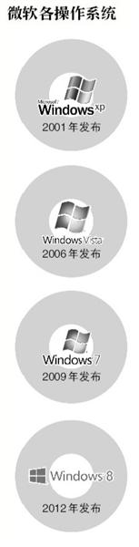 """微软XP""""大限""""剩一年 大量用户表示不舍"""