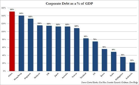 中国信贷泡沫真相:今年总规模或将增至GDP的240%