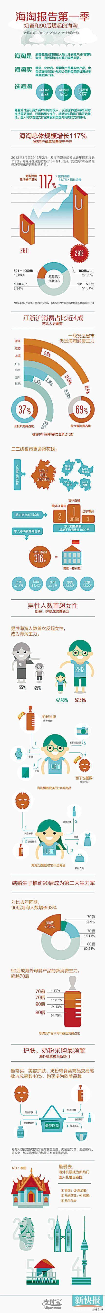 网购族群报告:剁手族年购五万起 人数过百万