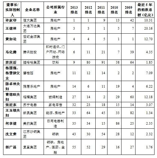 福布斯2013年中国慈善榜:许家印捐4.2亿成首善