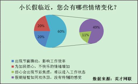 五一前后拟跳槽的占50%  6成人消费为月薪的1/3