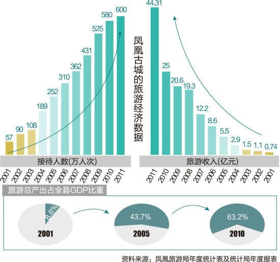 凤凰古城的旅游经济数据