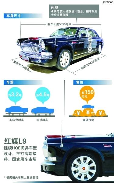 揭秘国宾用车红旗L9:造价超400万 体现古代中国元素
