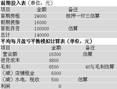 投资14万元开一家贝壳店 彩色贝壳串起财富梦