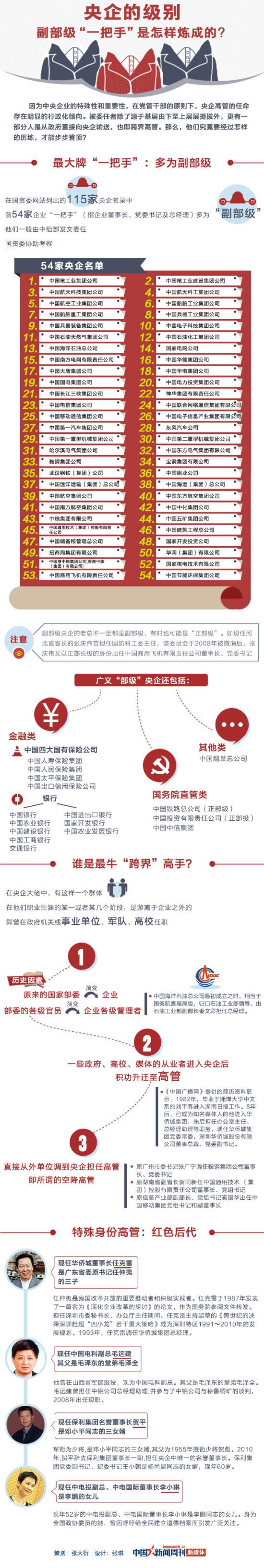 央企高管中的红色后代:保利名誉董事长系邓小平女婿