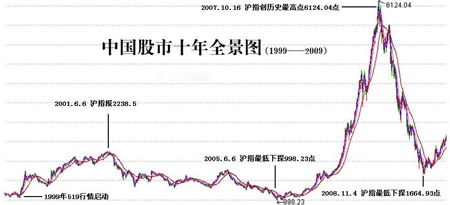中国股市519行情十周年