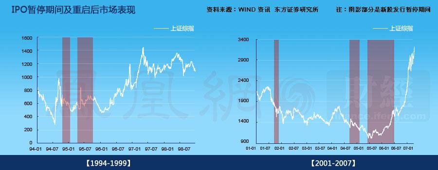IPO暂停期间及其后市场表现