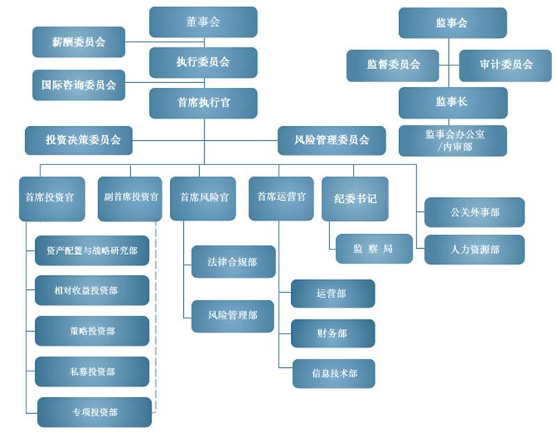 揭秘中投组织架构及资产分布   中投公司高管名单及人员组成  中投