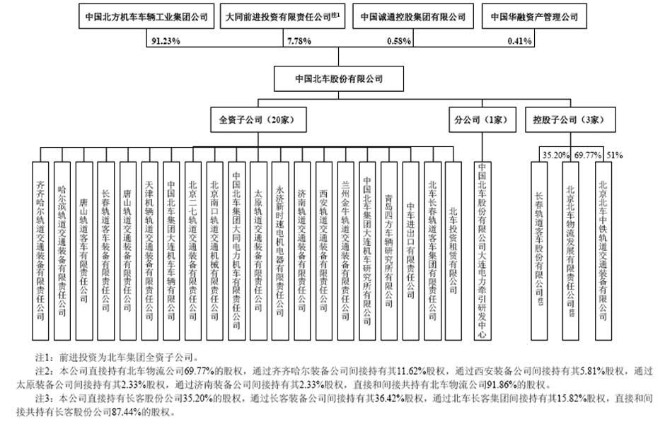 汽车企业组织结构图
