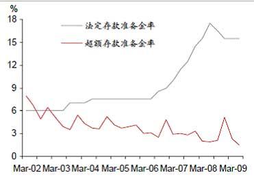 野村证券孙明春:中国2010年底前不会上调存款准备金率 - 孙明春 - 孙明春的博客