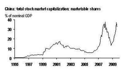 股市占gdp_以史为鉴 六大指标发出信号 美股牛市可能真的到头了