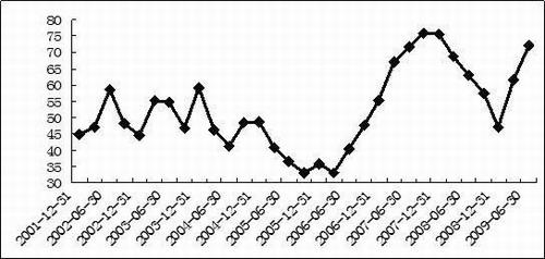 基金仓位:股市顶部和底部的精准反向指标