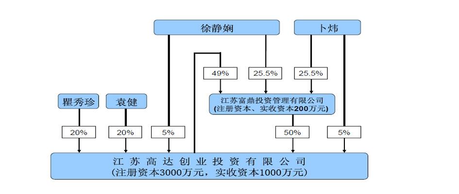 安科生物发行人股权结构图