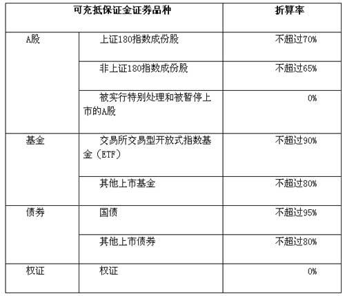沪深交易所公布融资融券试点初期标的证券名单