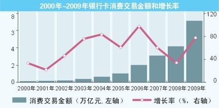 2000年~2009年银行卡消费交易金额和增长率