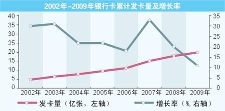 2000年~2009年银行累计发卡量和增长率