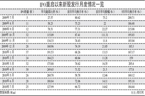 IPO重启以来新股发行月度情况一览