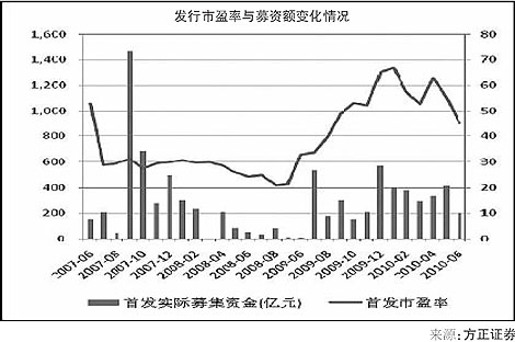 发行市盈率与募资额变化情况
