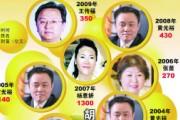 2009胡润百富榜