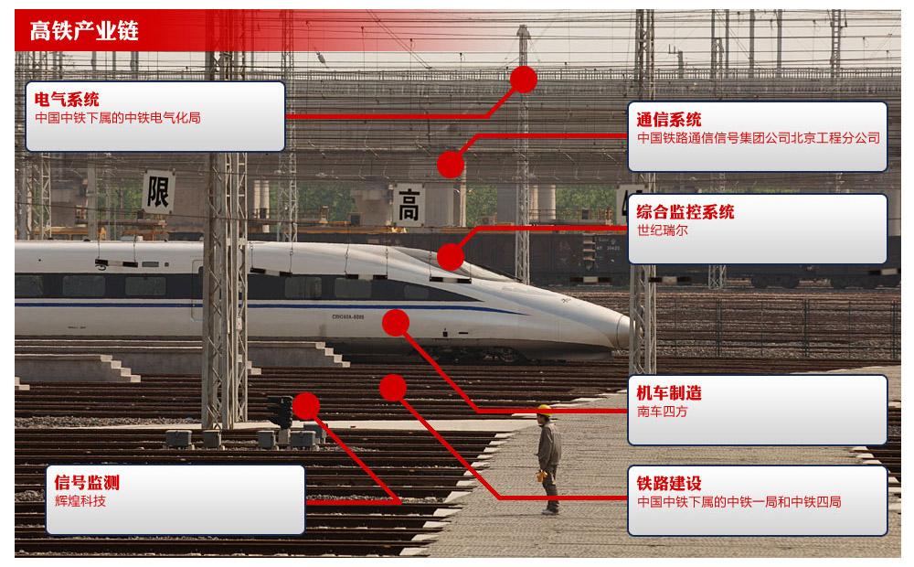 中国高铁隐秘产业链_财经