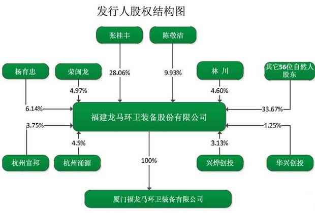 龙卫环保股权结构图及公司股东之间关系图