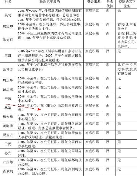 《财经》杂志记者林靖突击入股旋极信息 或获3倍收益