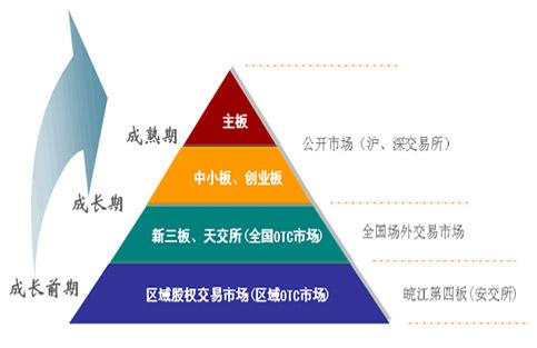 企业的最佳资本结构