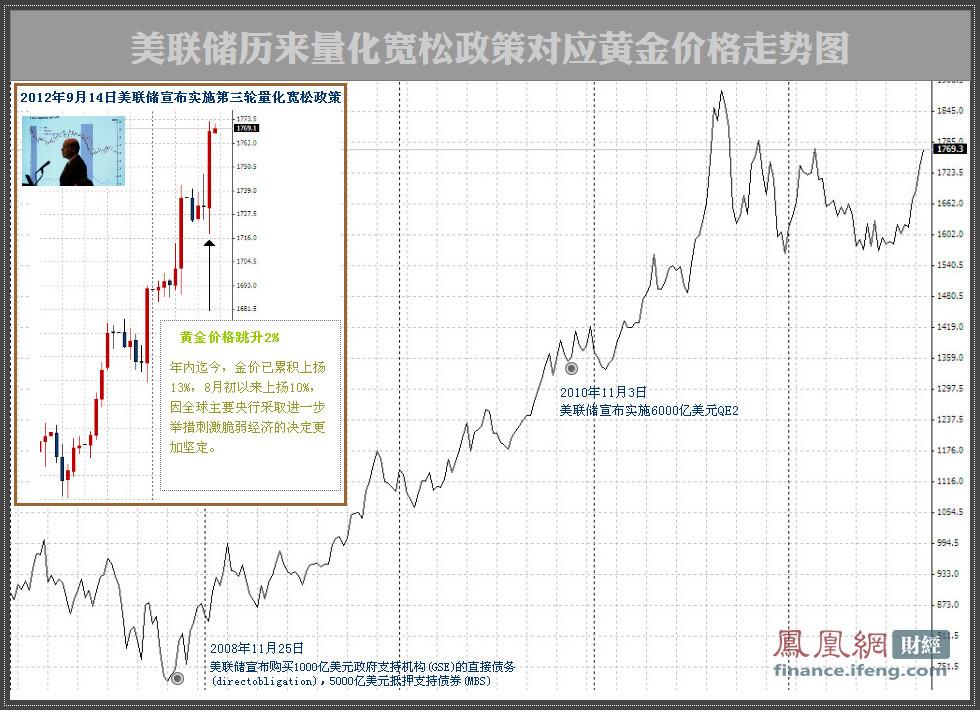 美联储历来量化宽松政策对应黄金价格走势图
