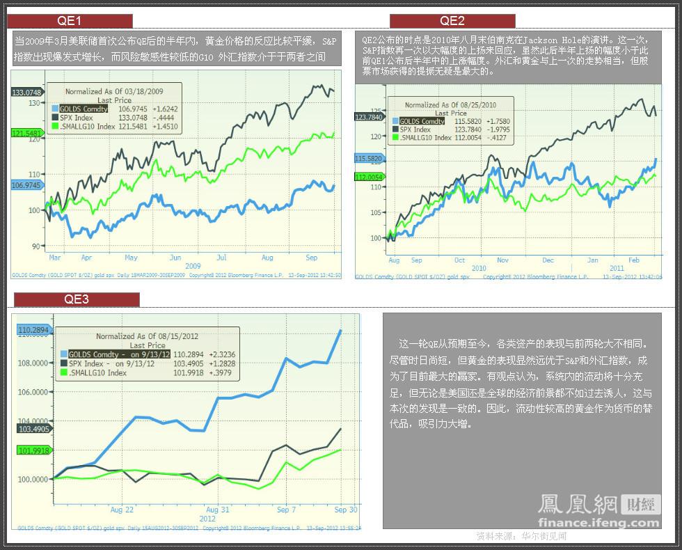 美联储三轮QE市场效果