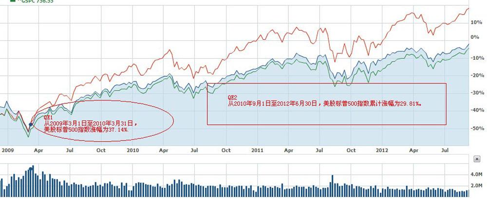 美国历次量化宽松对美股影响走势图