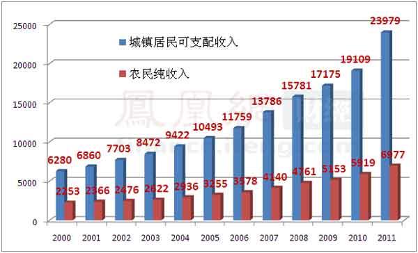 收入证明_扬州农民收入倍增