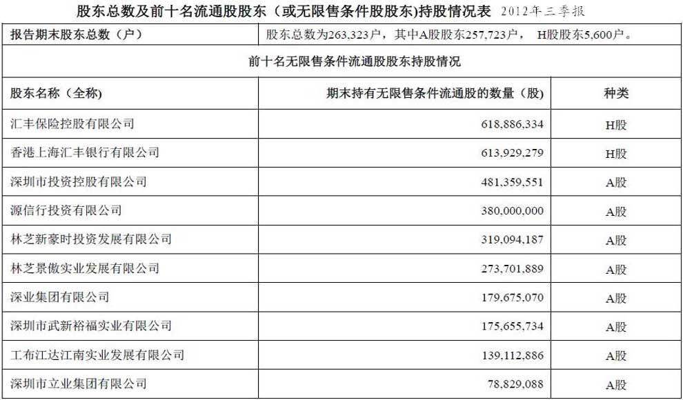 中国平安股权结构示意图