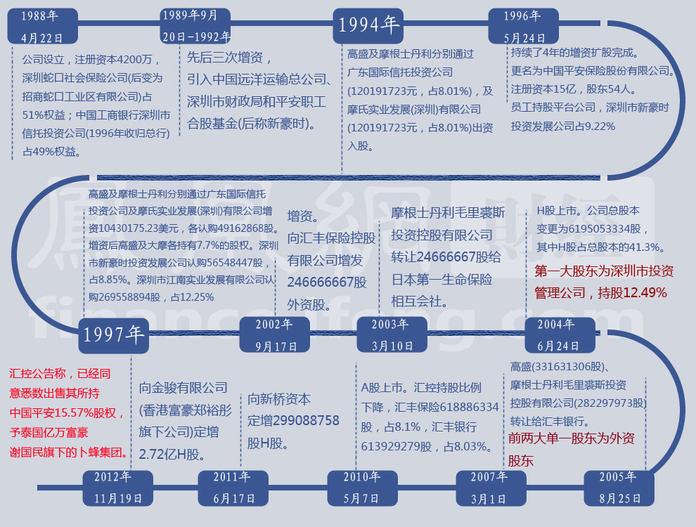 平安帝国股权变化图