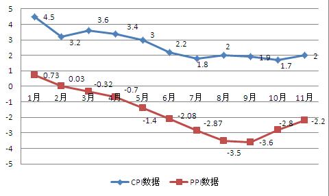 CPI增幅走势图