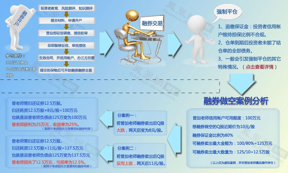 融券做空操作指南与案例分析