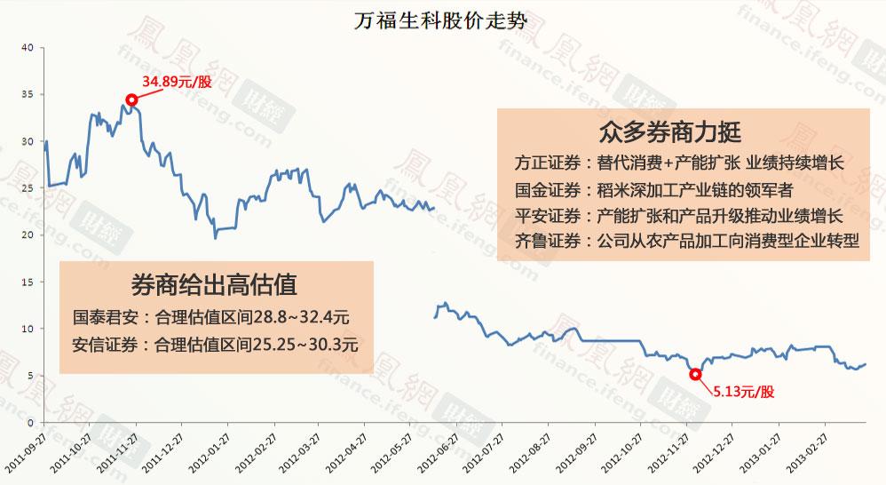 万福生科股价严重背离券商预测