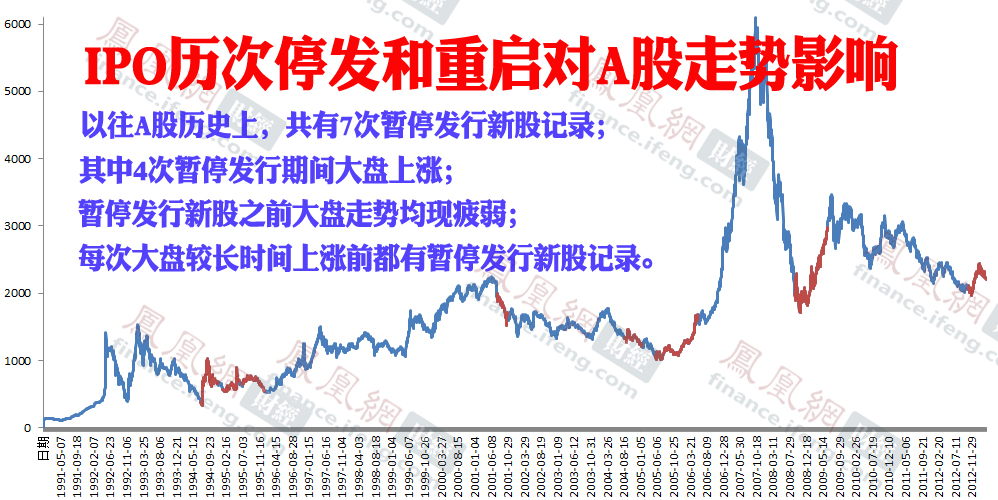 IPO历次暂停发行和重启对A股影响一览
