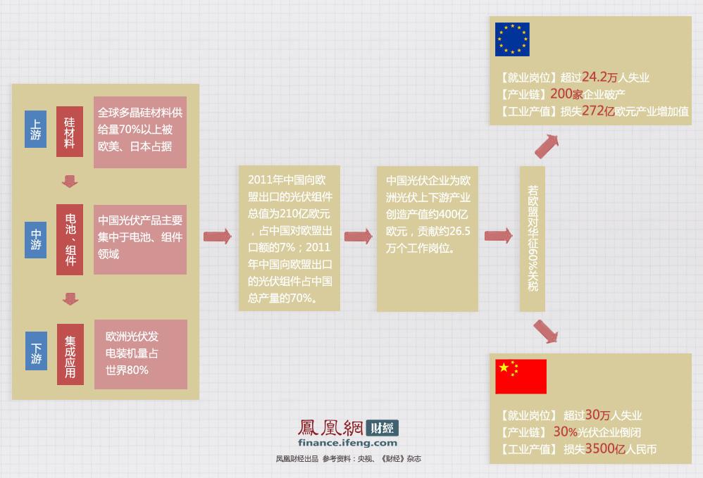 欧盟对华双反损人不利己